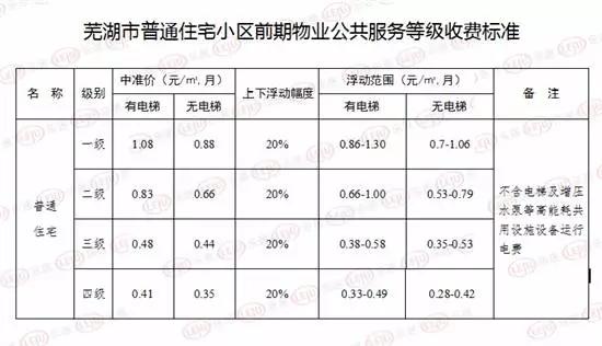 芜湖市市区普通住宅小区物业服务收费管理实施办法
