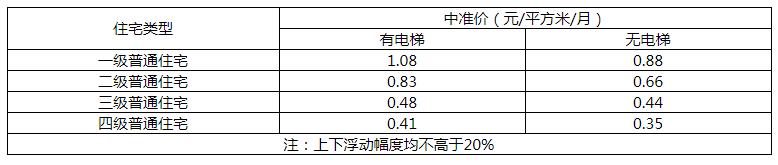 2017vinbet浩博国际物业费收费标准