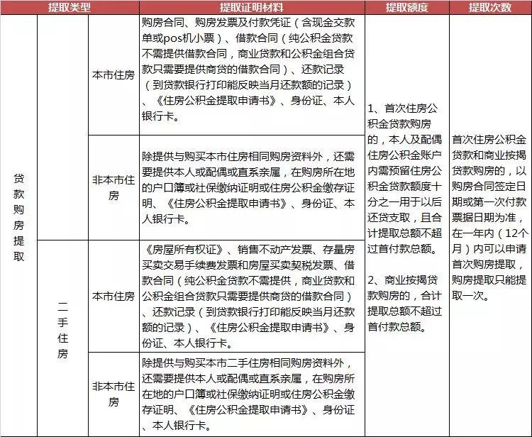 芜湖买房后怎么最大限度的提取公积金?