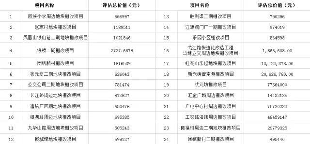 最新芜湖26个棚改征收补偿拆迁改造补偿出炉