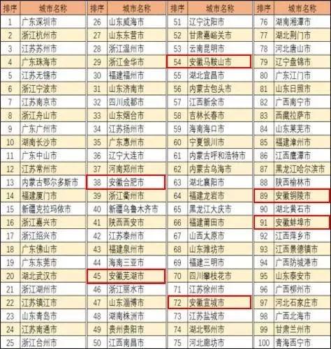 芜湖跻身全国小康城市百强 位居前列