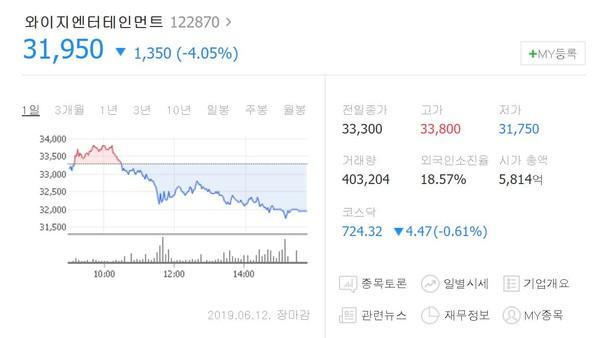 ▲YG宣布掰了B.I:切身感受到管理藝人的責任感...股價仍狂瀉。(圖/翻攝自Naver)