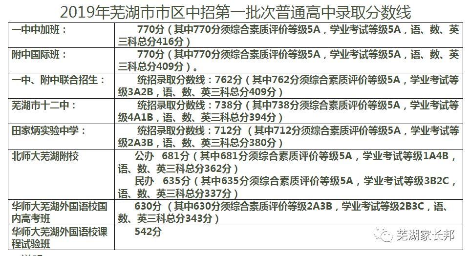2019年芜湖市市区中招第一批次普通高中录取分数线_We芜湖