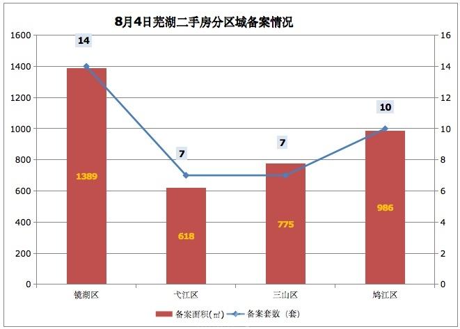 8月4日芜湖二手房备案38套 共计面积3768平米