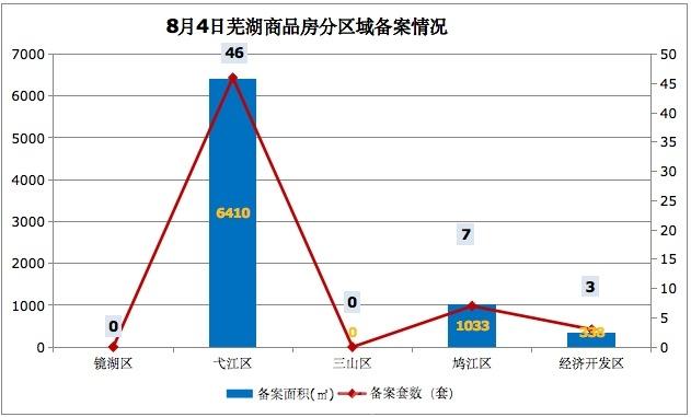 8月4日芜湖商品房备案56套 共计面积7781平米