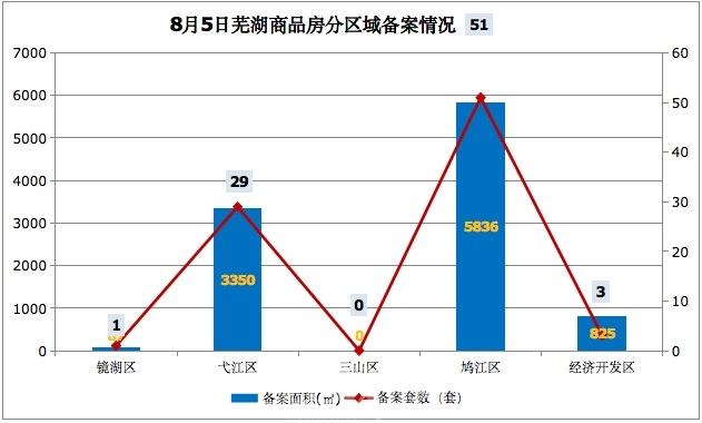 8月5日芜湖商品房备案84套 共计面积10098平米