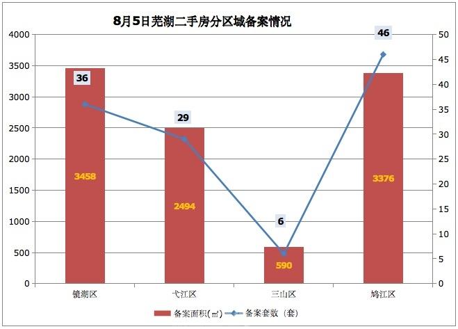 8月5日芜湖二手房备案117套 共计面积9918平米
