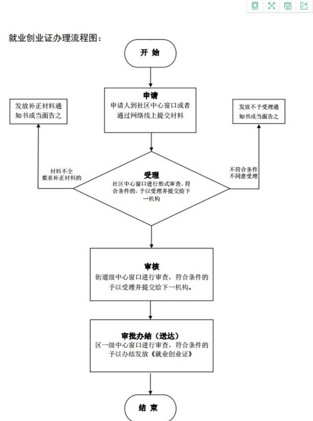 芜湖就业创业证办理流程
