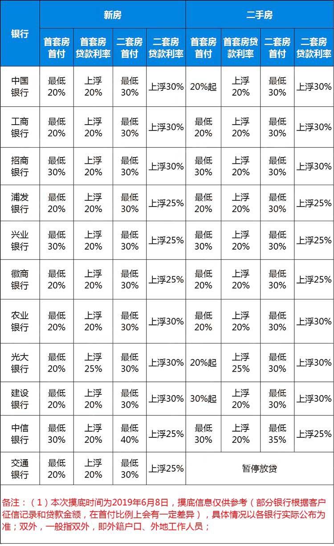 2019芜湖房贷利率