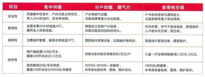 芜湖中燃小区集中供暖价格是多少?